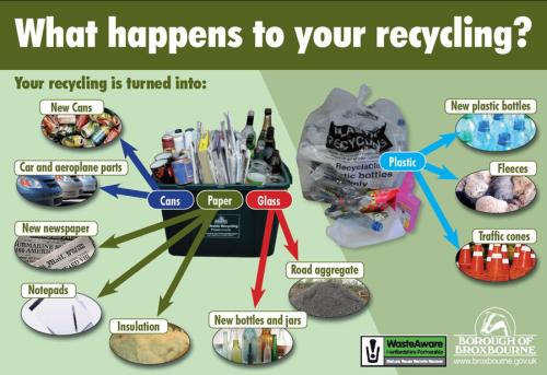 How does recycled paper help the environment